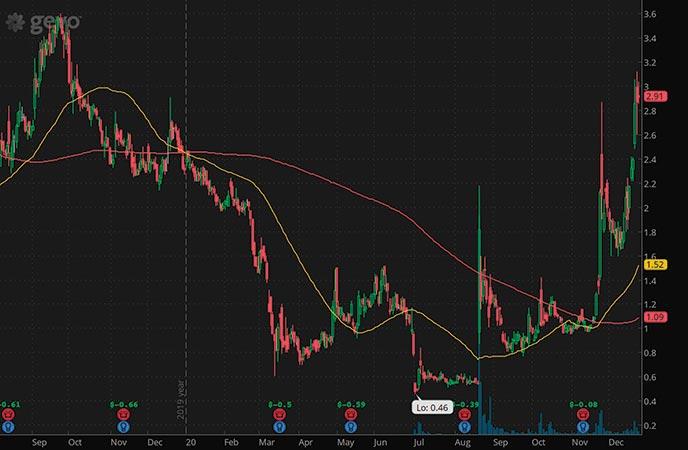 hot penny stocks to buy Gevo Inc. GEVO stock chart