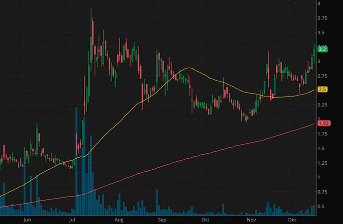 hot penny stocks to watch AgEagle Aerial Systems Inc. UAVS stock chart