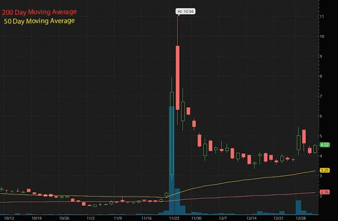 hot penny stocks to watch DPW Holdings DPW stock chart