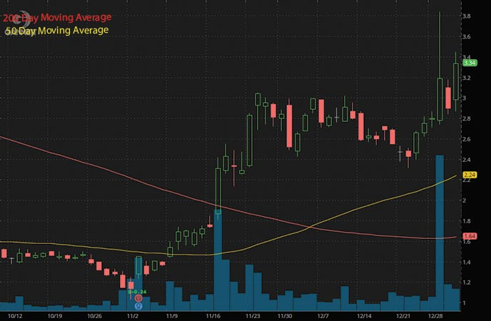 hot penny stocks to watch Gannet Co Inc. GCI stock chart