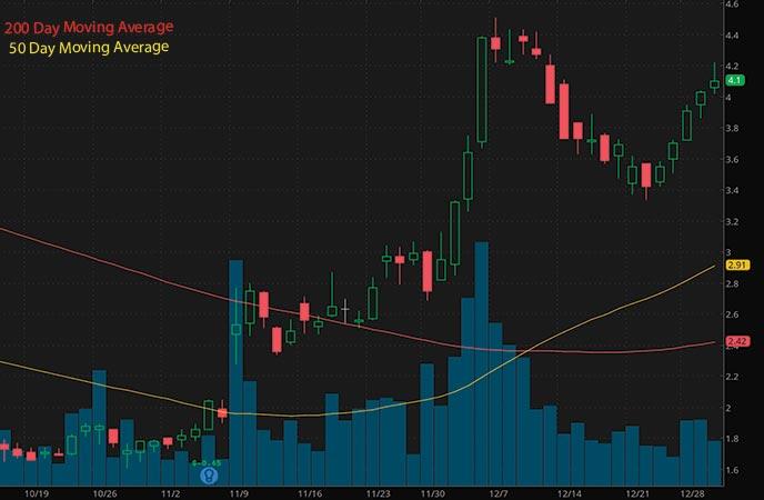 hot penny stocks to watch Liberty Tripadvisor Holdings Inc LTRPA stock chart