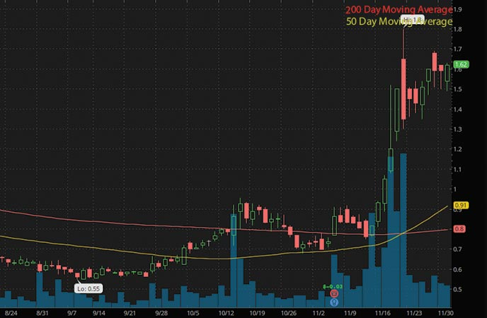 marijuana penny stocks to watch 22nd Century Group Inc. (XXII stock chart)