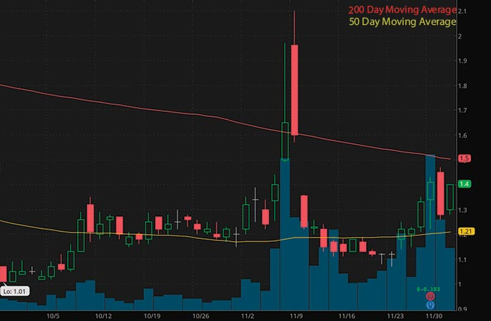 marijuana penny stocks to watch Organigram Holdings (OGI stock chart)