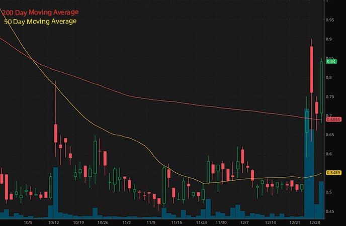 penny stocks on robinhood to buy Color Star Technology Co Ltd CSCW stock chart