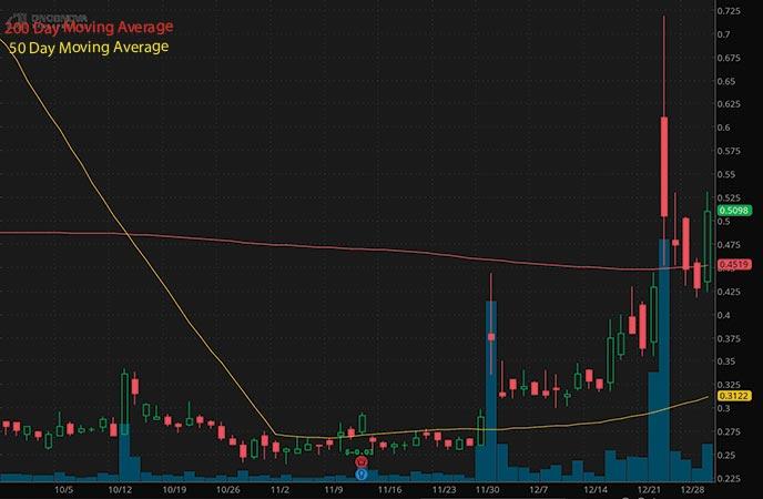 penny stocks on robinhood to buy Onconova Therapeutics Inc ONTX stock chart