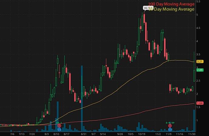 penny stocks to buy Aemetis Inc. (AMTX stock chart)