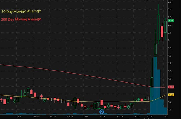 penny stocks to buy Cellectar Biosciences Inc. (CLRB stock chart)