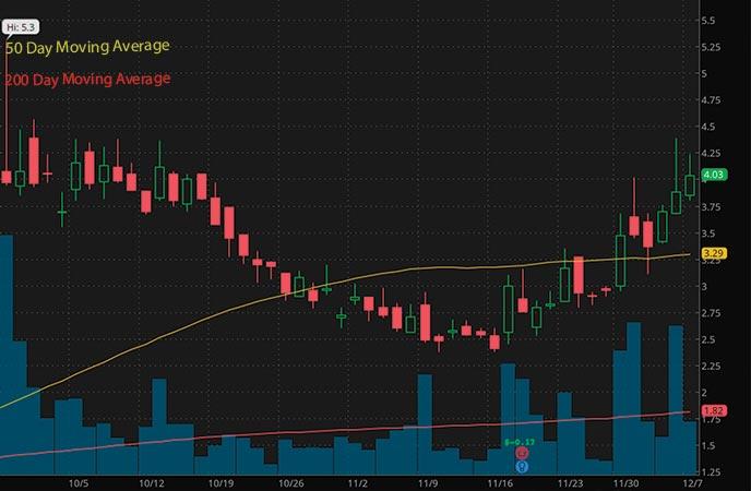 penny stocks to buy Evogene Ltd. (EVGN stock chart)