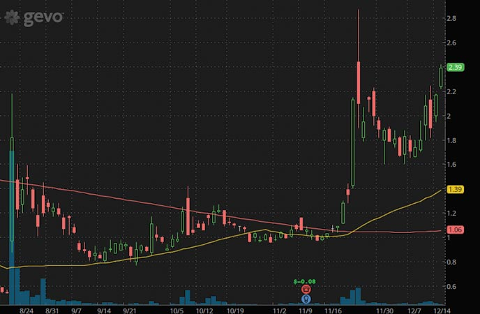 penny stocks to buy Gevo Inc. (GEVO stock chart)