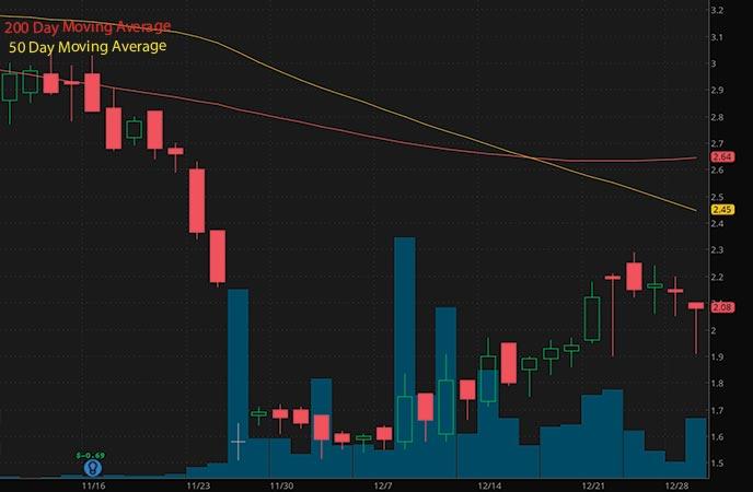 penny stocks to buy Hepion Pharmaceuticals Inc. HEPA stock chart