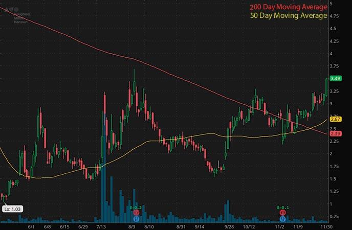 penny stocks to buy Houghton Mifflin Harcourt (HMHC stock chart)