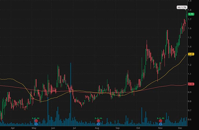 penny stocks to buy Lineage Cell Therapeutics Inc. (LCTX stock chart)