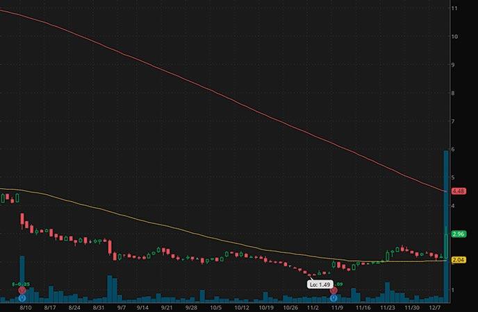 penny stocks to buy Recro Pharma Inc. (REPH stock chart)