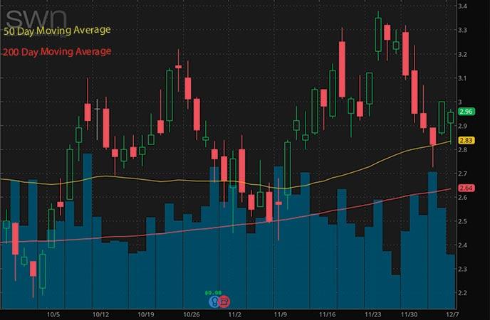 penny stocks to buy Southwestern Energy Company (SWN stock chart)