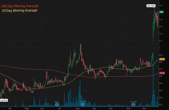 penny stocks to buy VistaGen Therapeutics VTGN stock chart