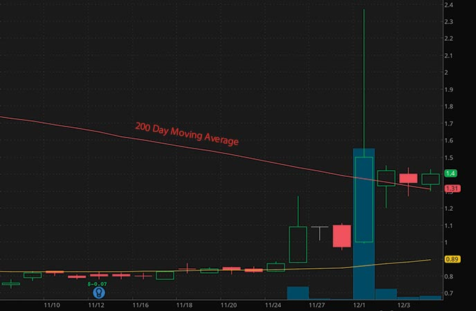 penny stocks to buy according to analysts Second Sight Medical Products Inc. (EYES stock chart)