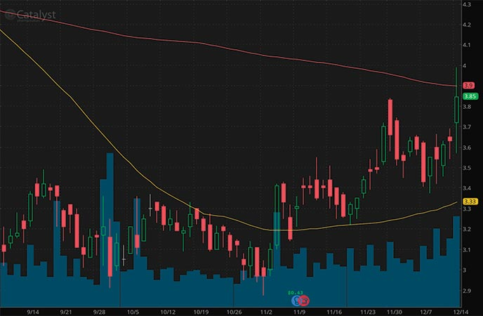 penny stocks to buy analysts Catalyst Pharmaceuticals (CPRX stock chart)