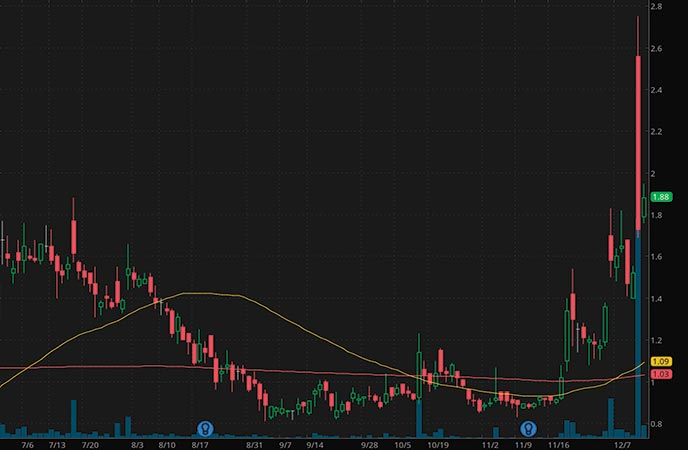 penny stocks to buy analysts Foresight Autonomous Holdings (FRSX stock chart)