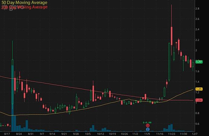 penny stocks to buy biden presidency Gevo Inc. (GEVO stock chart)