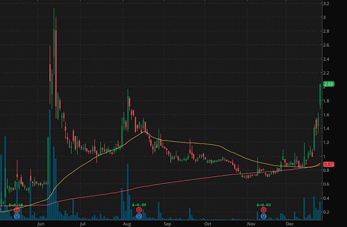 penny stocks to buy on robinhood IZEA Worldwide IZEA stock chart