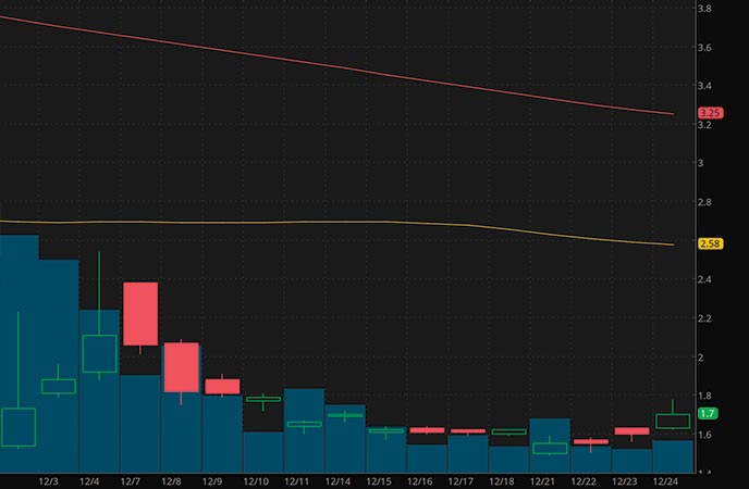 penny stocks to buy on robinhood Rolls Royce Holdings RYCEY stock chart