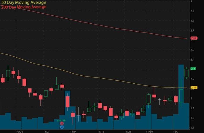 penny stocks to watch ADMA Biologics (ADMA stock chart)