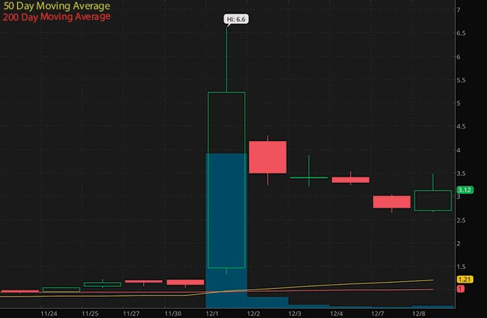 penny stocks to watch Auris Medical Holdings (EARS stock chart)