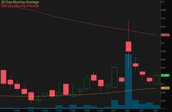 penny stocks to watch China SXT Pharmaceuticals (SXTC stock chart)