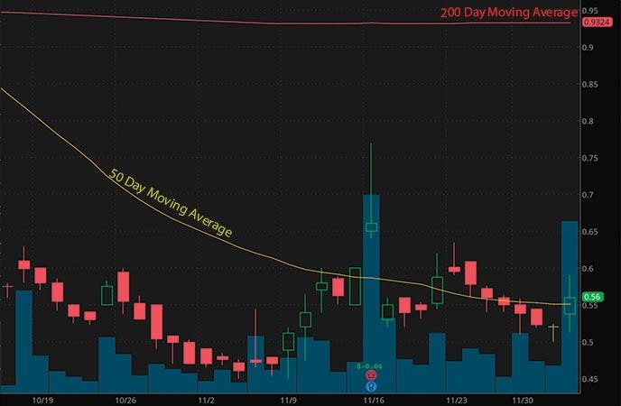 penny stocks to watch Cinedigm (CIDM stock chart)