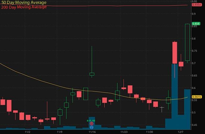 penny stocks to watch Cinedigm Corporation (CIDM stock chart)