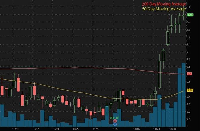 penny stocks to watch HC2 Holdings Inc. (HCHC stock chart)
