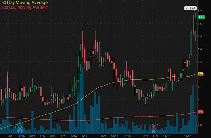 penny stocks to watch Sesen Bio (SESN stock chart)
