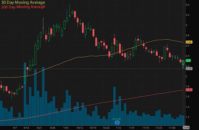 penny stocks to watch Trevena Inc. (TRVN stock chart)