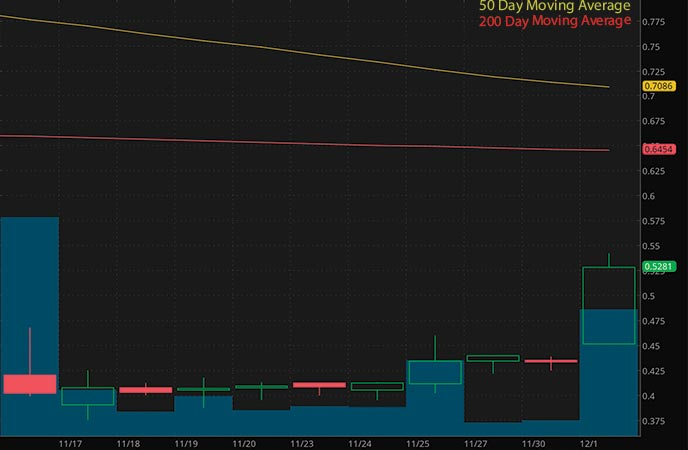 penny stocks to watch right now Adamis Pharmaceuticals Inc. (ADMP stock chart)
