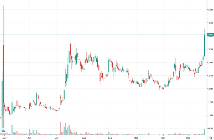penny stocks to watch right now AgEagle Aerial Systems (UAVS stock chart)