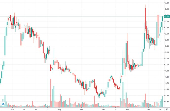 penny stocks to watch right now Casi Pharmaceuticals Inc. (CASI stock chart)