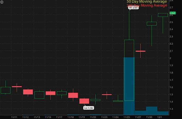penny stocks to watch right now Elys Game Technology Corp. (ELYS stock chart)