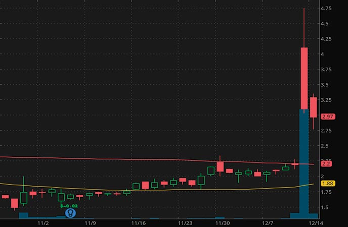 penny stocks to watch vTv Therapeutics (VTVT stock chart)