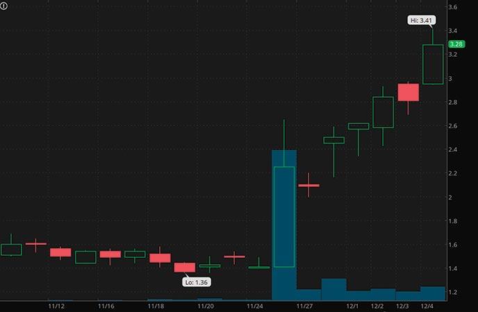 robinhood penny stocks to buy Elys Gaming Inc. (ELYS stock chart)