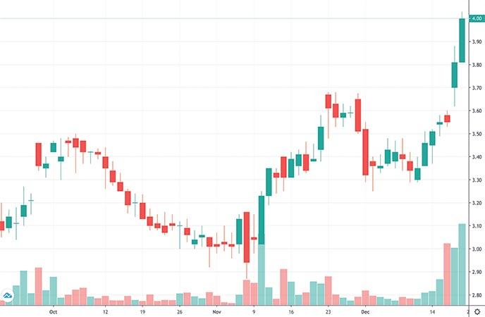 robinhood penny stocks to buy Net 1 UEPS Technologies Inc. (UEPS stock chart)