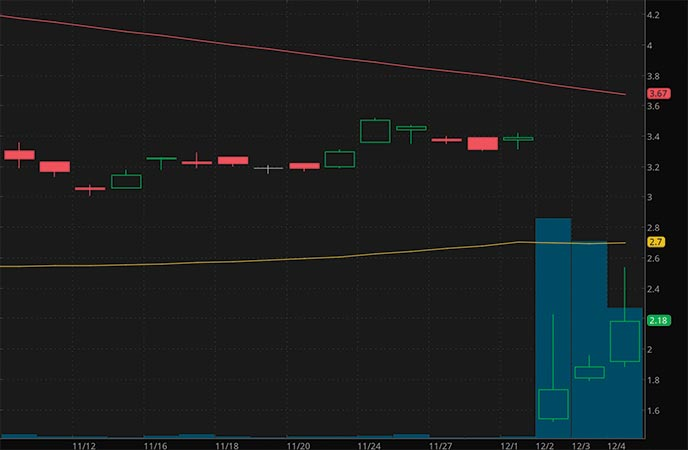 robinhood penny stocks to buy Rolls Royce Holdings Inc. (RYCEY stock chart)