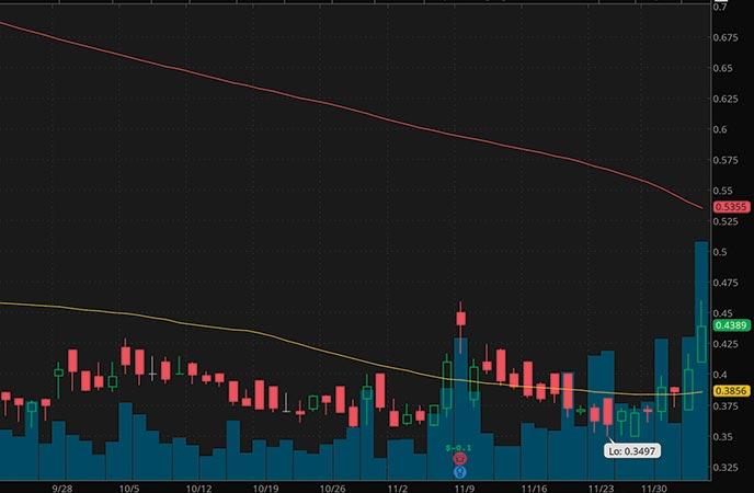 robinhood penny stocks to buy Senseonics Holdings Inc. (SENS stock chart)