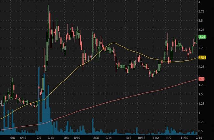 robinhood penny stocks to buy bitcoin stocks AgEagle Aerial Systems (UAVS stock chart)