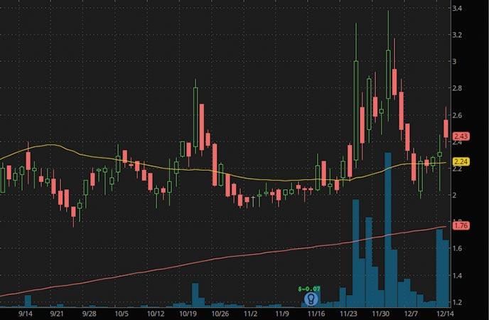 robinhood penny stocks to buy bitcoin stocks Future Fintech (FTFT stock chart)