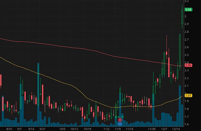 tech penny stocks to buy Super League Gaming Inc. SLGG stock chart