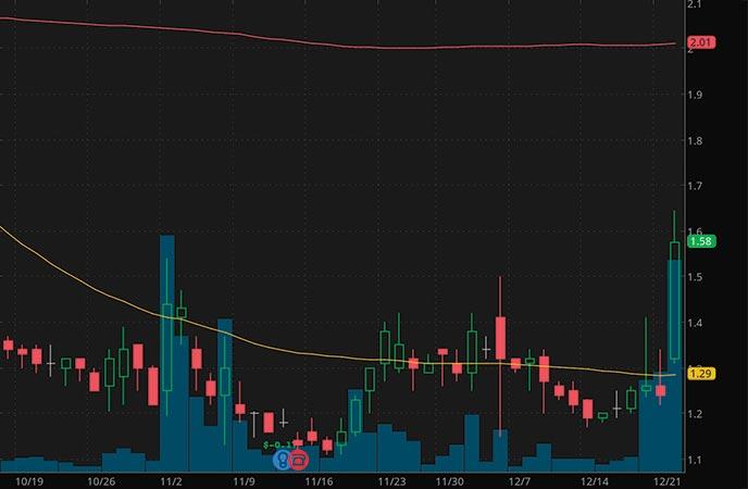 tech penny stocks to buy Vislink Technologies Inc. VISL stock chart