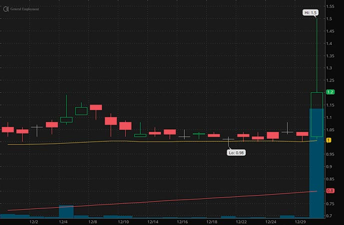 tech penny stocks to watch GEE Group (JOB stock chart)