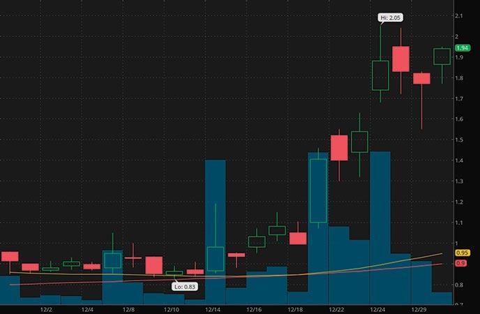 tech penny stocks to watch IZEA Worldwide Inc (IZEA stock chart)