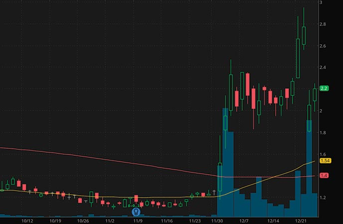 top biotech penny stocks to watch Cellectar Biosciences Inc. CLRB stock chart