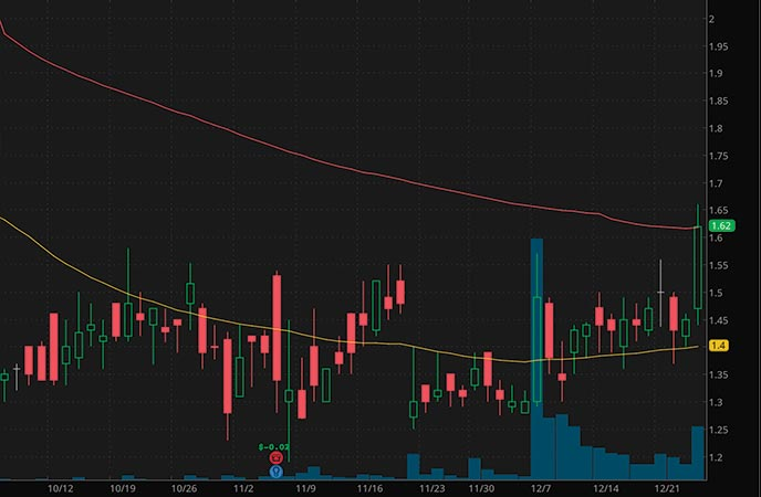 top biotech penny stocks to watch Stealth BioTherapeutics Corp. MITO stock chart
